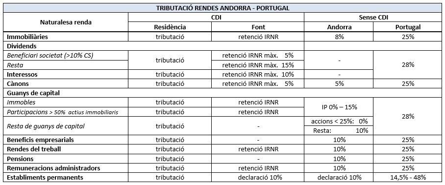 CDI Andorra Portugal conveni doble imposicio